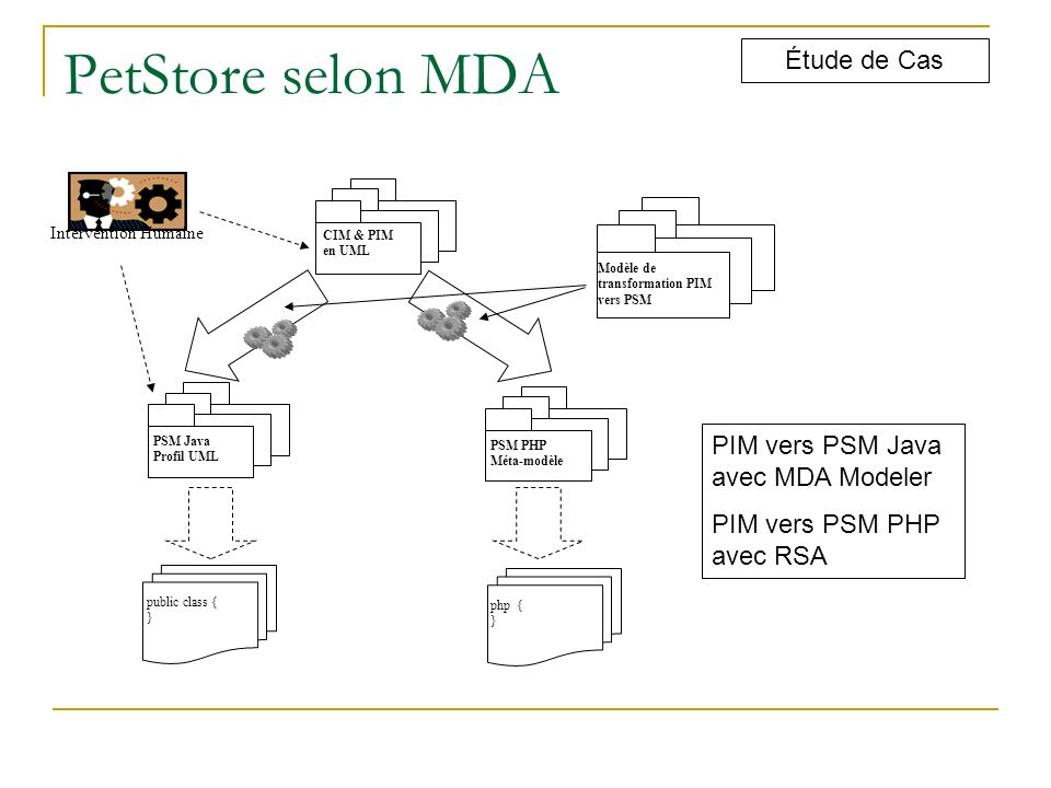 PetStore selon MDA Étude de Cas PIM vers PSM Java avec MDA Modeler