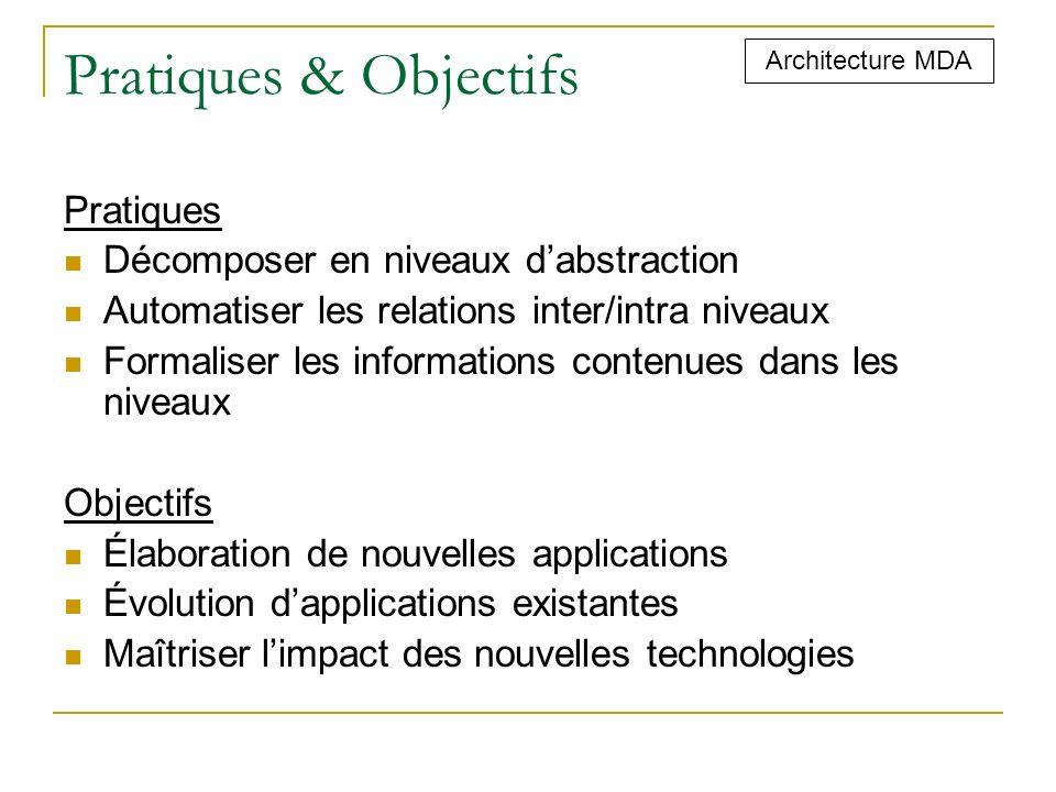 Pratiques & Objectifs Pratiques Décomposer en niveaux d'abstraction