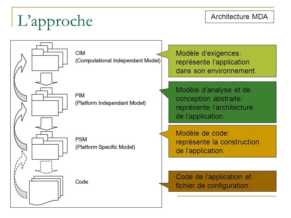 L'approche Architecture MDA