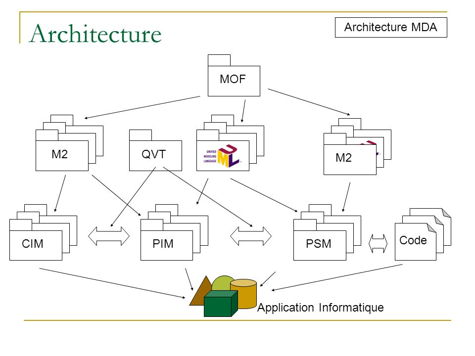 Architecture Architecture MDA MOF M2 QVT M2 CIM PIM PSM Code