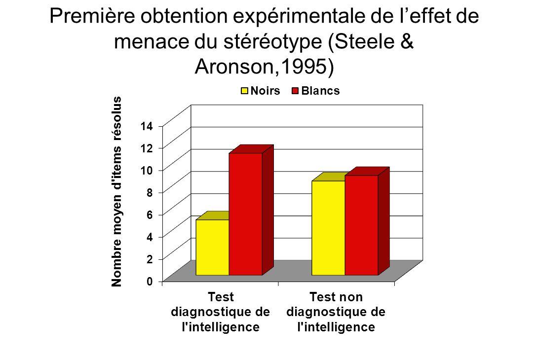 Première obtention expérimentale de l'effet de menace du stéréotype (Steele & Aronson,1995)