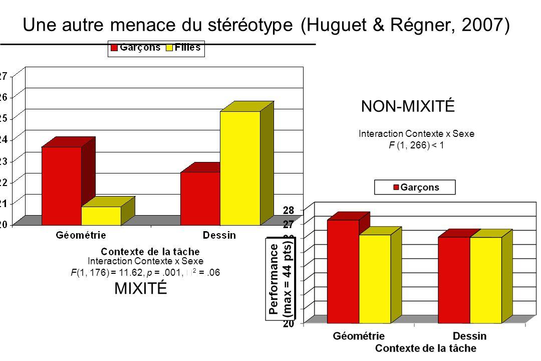 Une autre menace du stéréotype (Huguet & Régner, 2007)