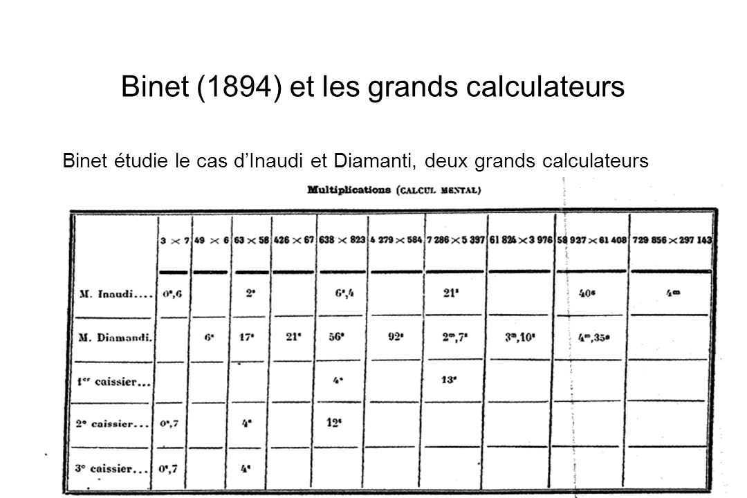 Binet (1894) et les grands calculateurs