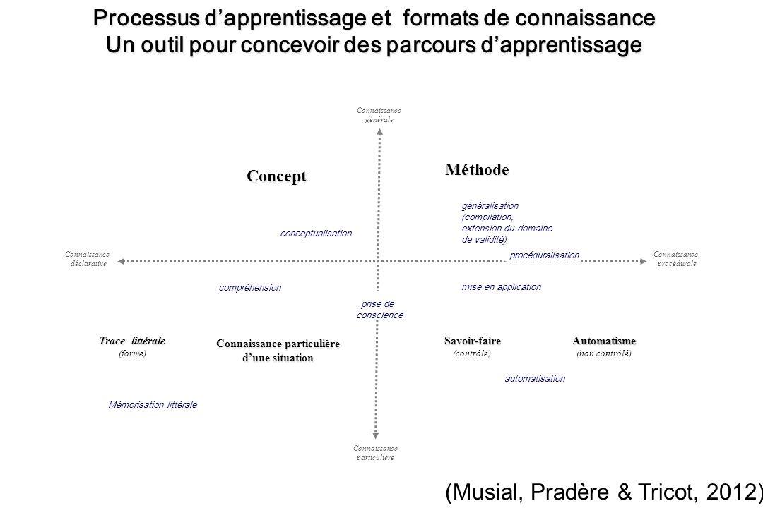 Processus d'apprentissage et formats de connaissance