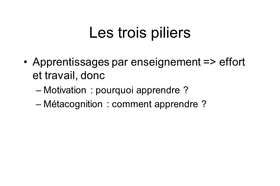 Les trois piliers Apprentissages par enseignement => effort et travail, donc. Motivation : pourquoi apprendre