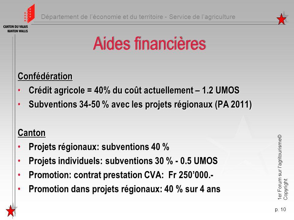 Aides financières Confédération