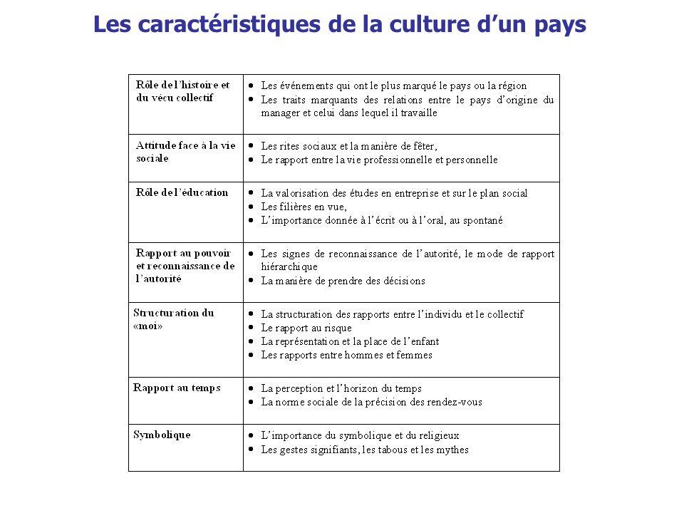 Les caractéristiques de la culture d'un pays