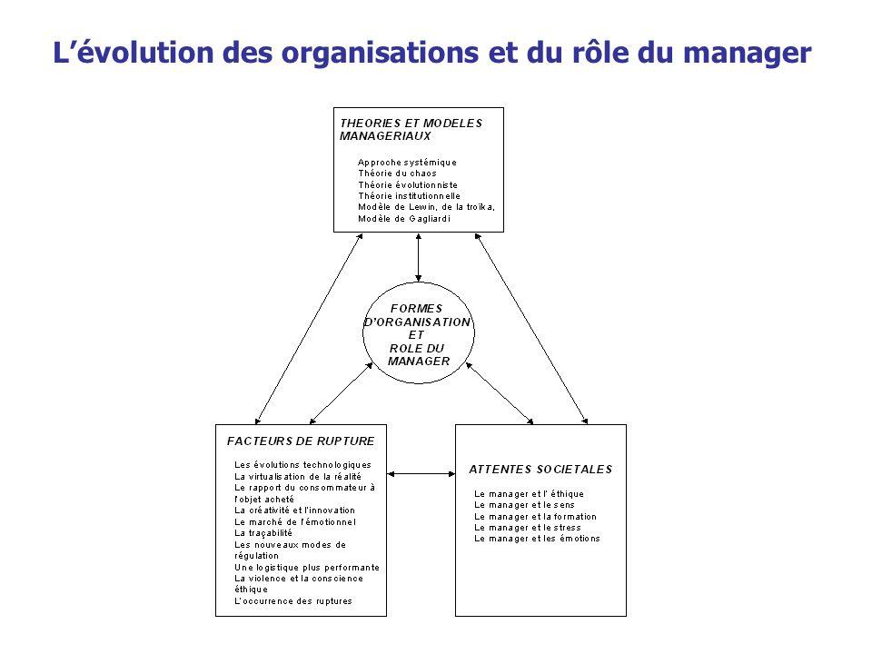 L'évolution des organisations et du rôle du manager