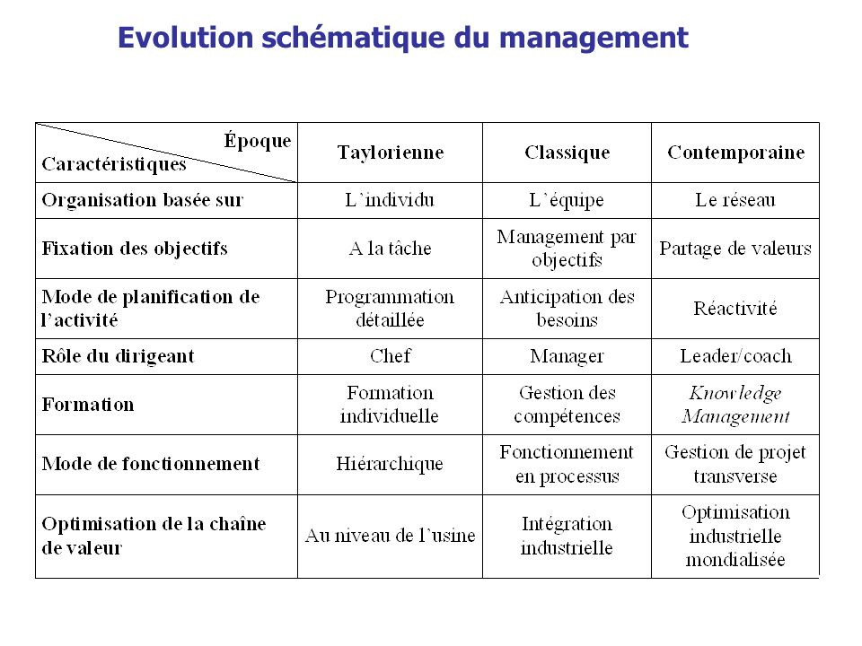 Evolution schématique du management
