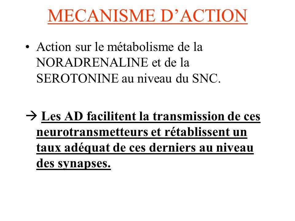 MECANISME D'ACTION Action sur le métabolisme de la NORADRENALINE et de la SEROTONINE au niveau du SNC.