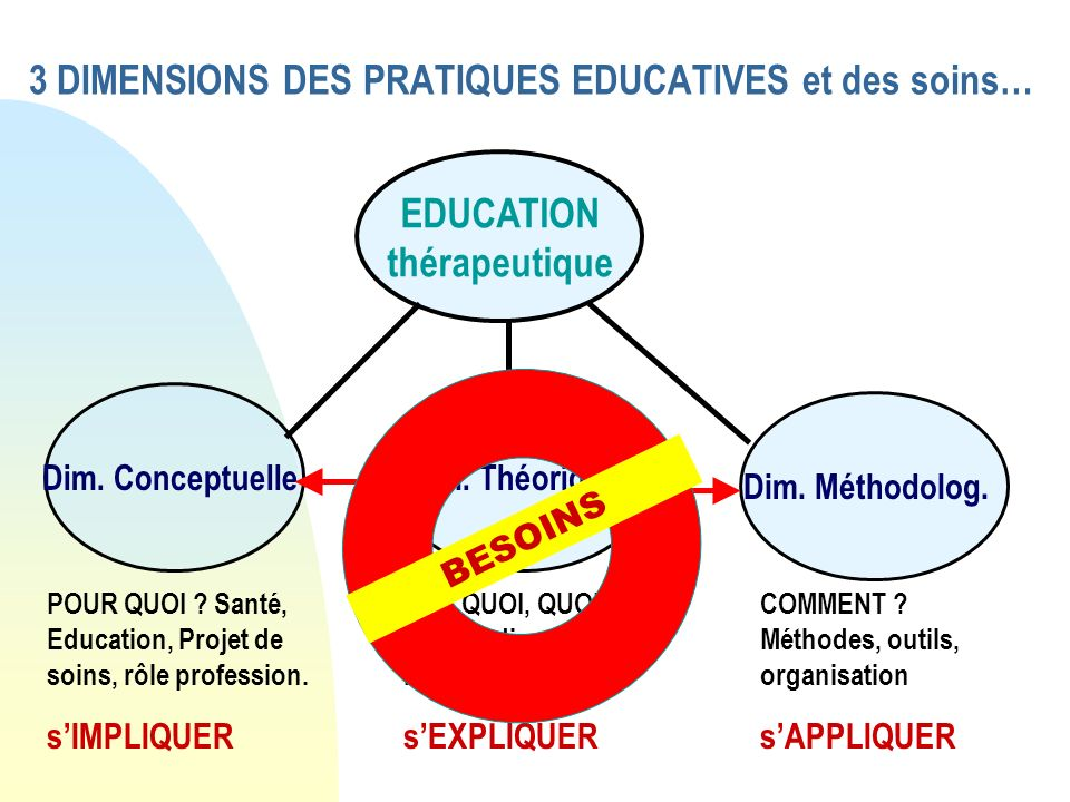 3 DIMENSIONS DES PRATIQUES EDUCATIVES et des soins…