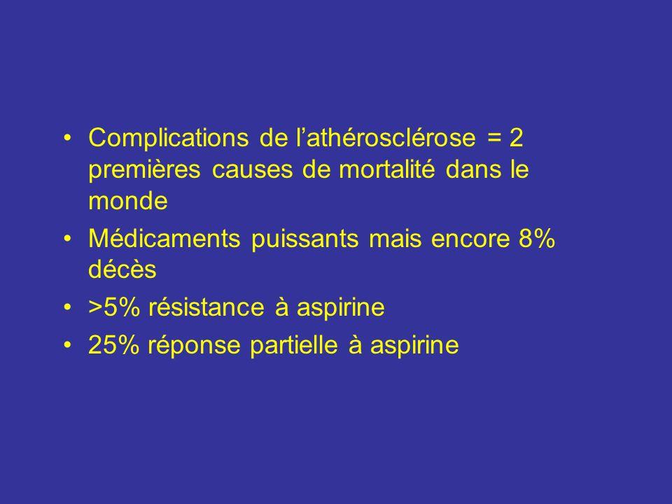 Complications de l'athérosclérose = 2 premières causes de mortalité dans le monde