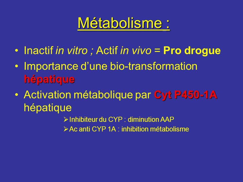 Métabolisme : Inactif in vitro ; Actif in vivo = Pro drogue
