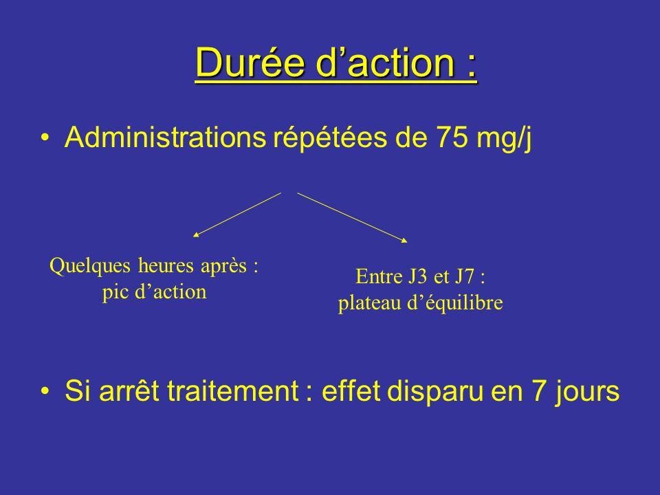 Durée d'action : Administrations répétées de 75 mg/j