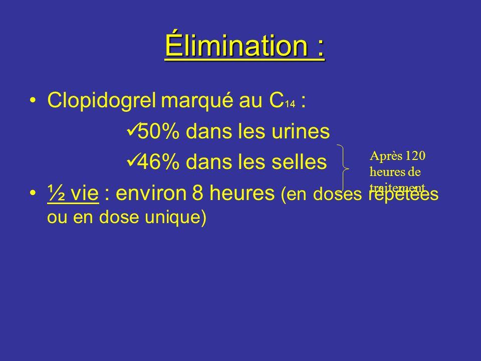 Élimination : Clopidogrel marqué au C14 : 50% dans les urines