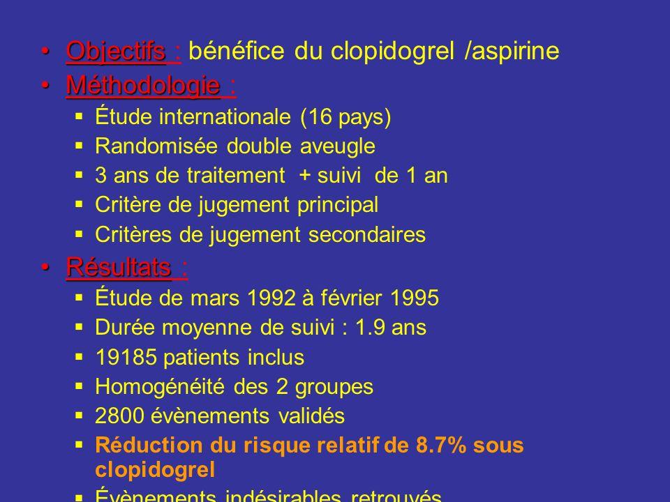 Objectifs : bénéfice du clopidogrel /aspirine Méthodologie :
