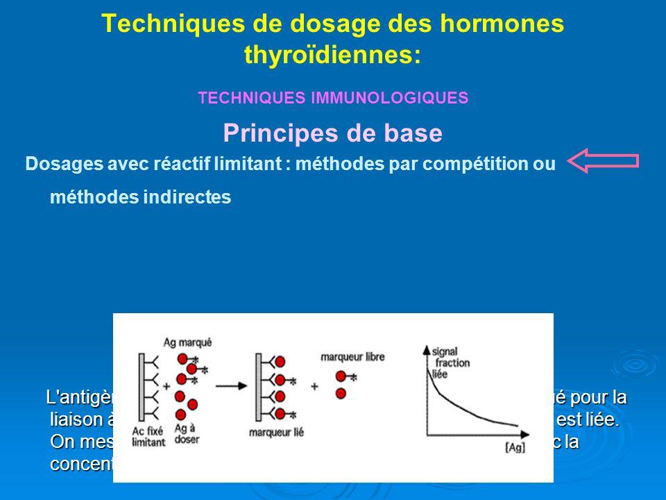 Techniques de dosage des hormones thyroïdiennes: