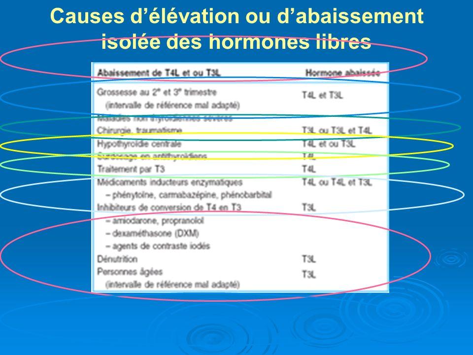 Causes d'élévation ou d'abaissement isolée des hormones libres