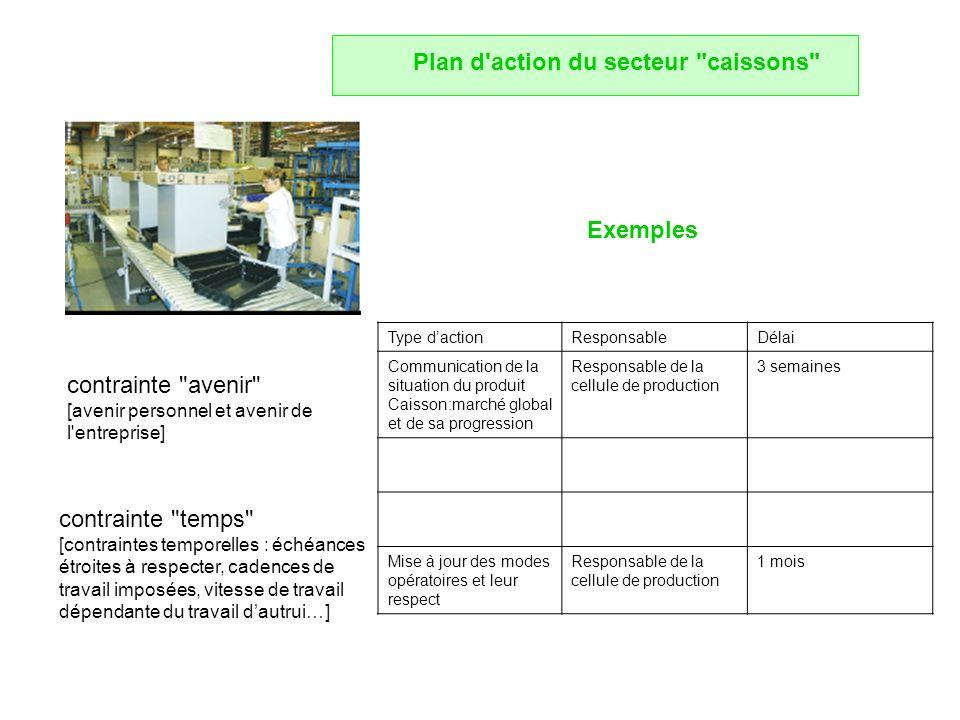 Plan d action du secteur caissons