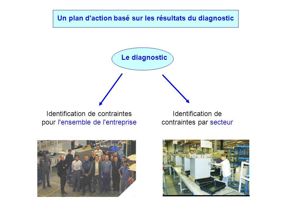 Un plan d action basé sur les résultats du diagnostic