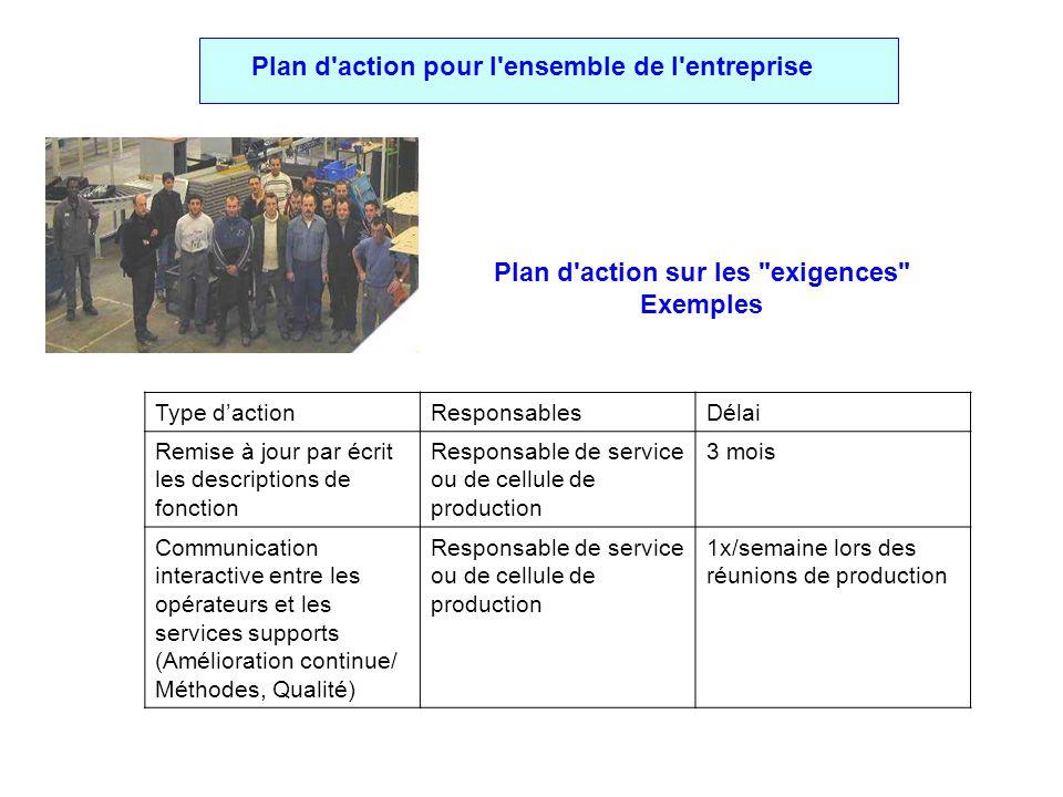 Plan d action sur les exigences