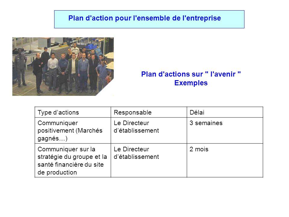 Plan d actions sur l avenir