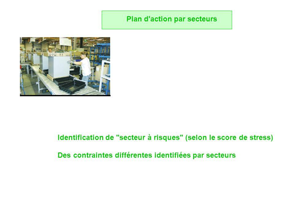 Plan d action par secteurs