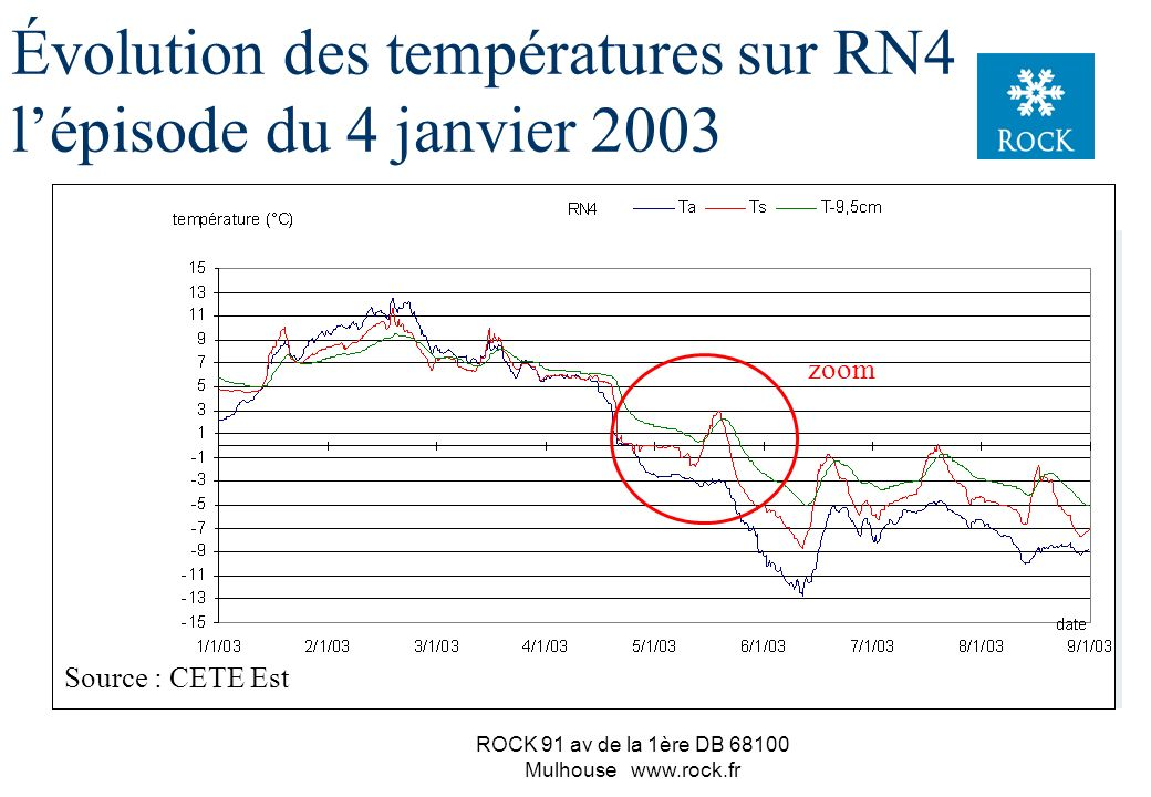 Évolution des températures sur RN4 l'épisode du 4 janvier 2003
