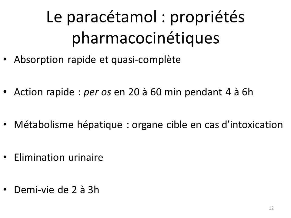 Le paracétamol : propriétés pharmacocinétiques