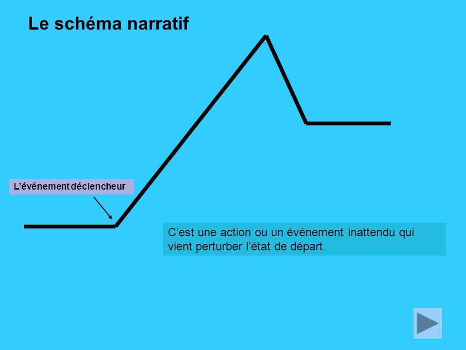 Le schéma narratif L'événement déclencheur C'est une action ou un événement inattendu qui vient perturber l'état de départ.