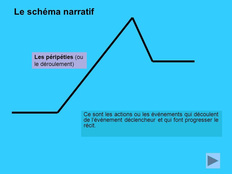 Le schéma narratif Les péripéties (ou le déroulement)