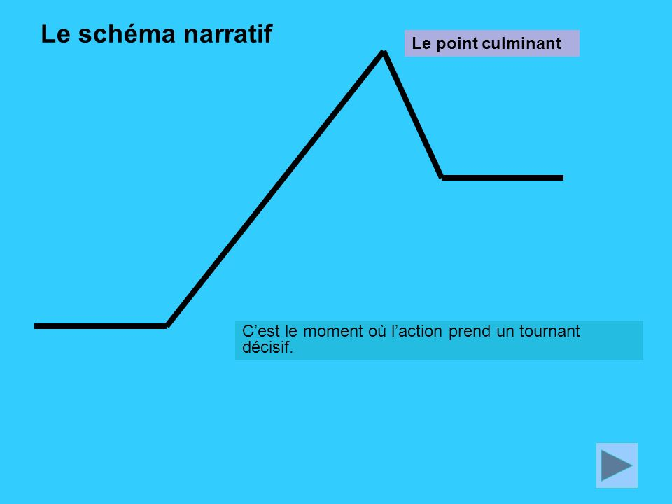 Le schéma narratif Le point culminant