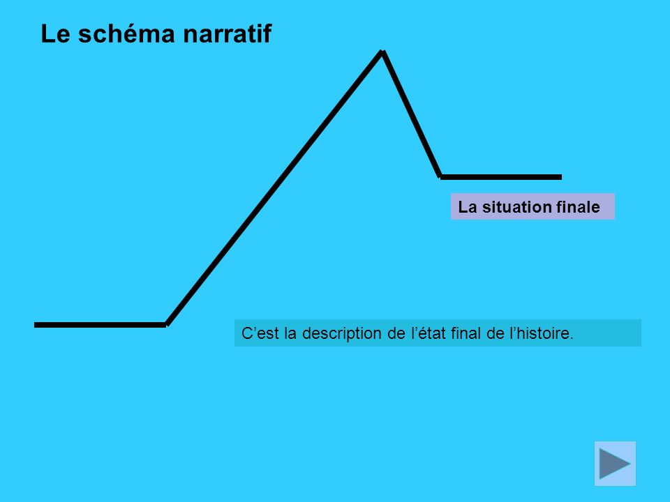 Le schéma narratif La situation finale