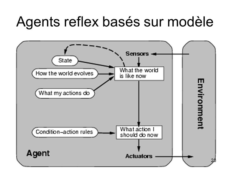 Agents reflex basés sur modèle