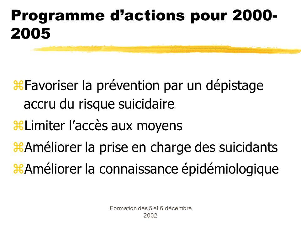 Programme d'actions pour 2000-2005