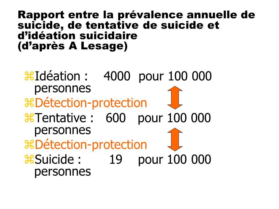 Idéation : 4000 pour 100 000 personnes Détection-protection