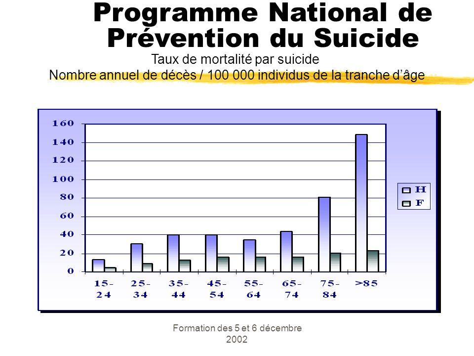 Programme National de Prévention du Suicide