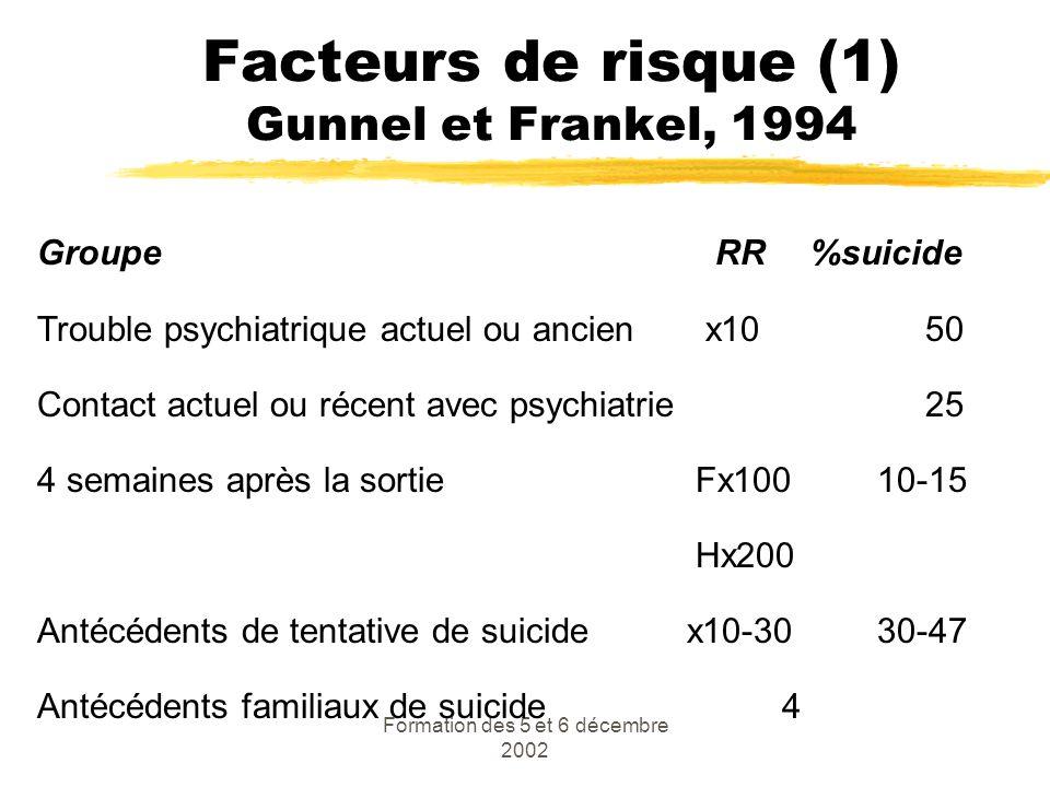 Facteurs de risque (1) Gunnel et Frankel, 1994
