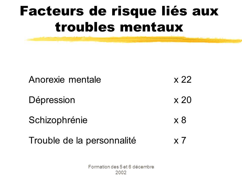 Facteurs de risque liés aux troubles mentaux