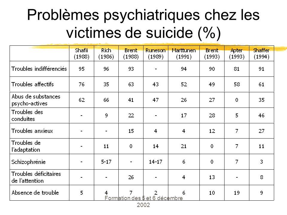 Problèmes psychiatriques chez les victimes de suicide (%)
