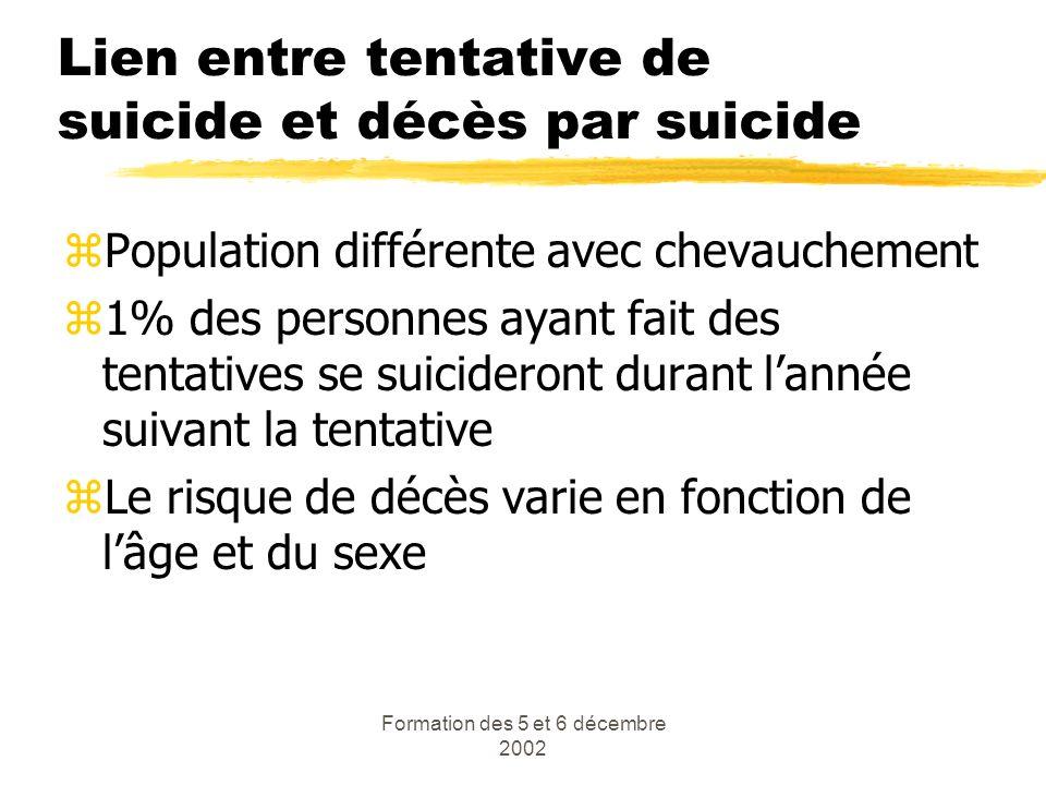 Lien entre tentative de suicide et décès par suicide