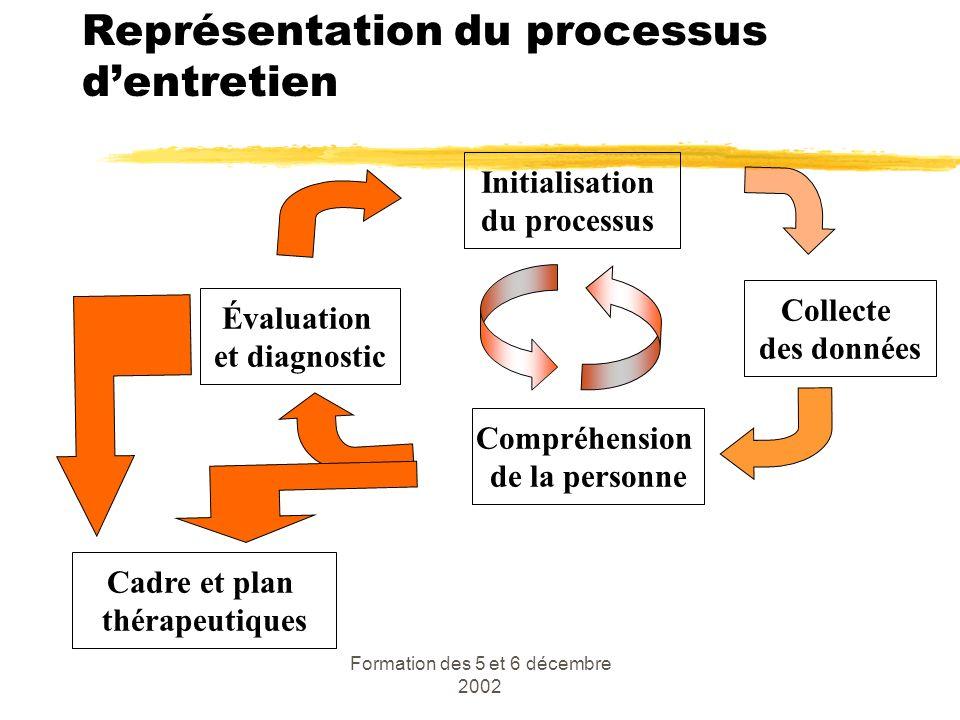 Représentation du processus d'entretien