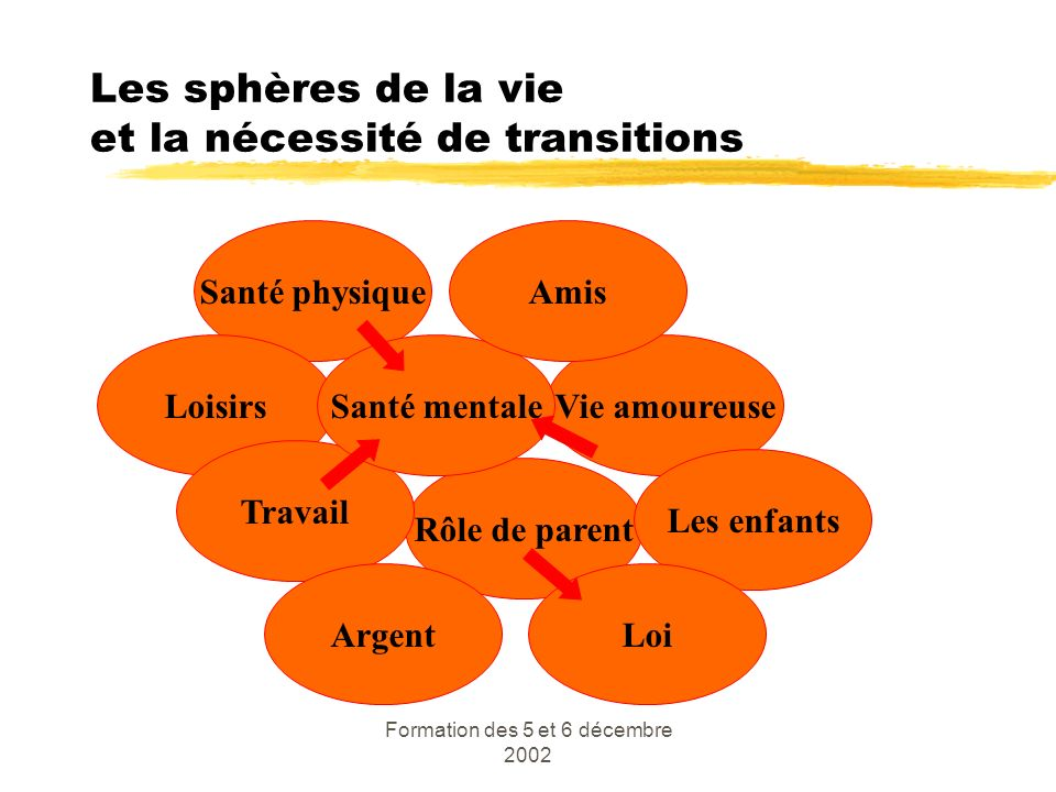 Les sphères de la vie et la nécessité de transitions
