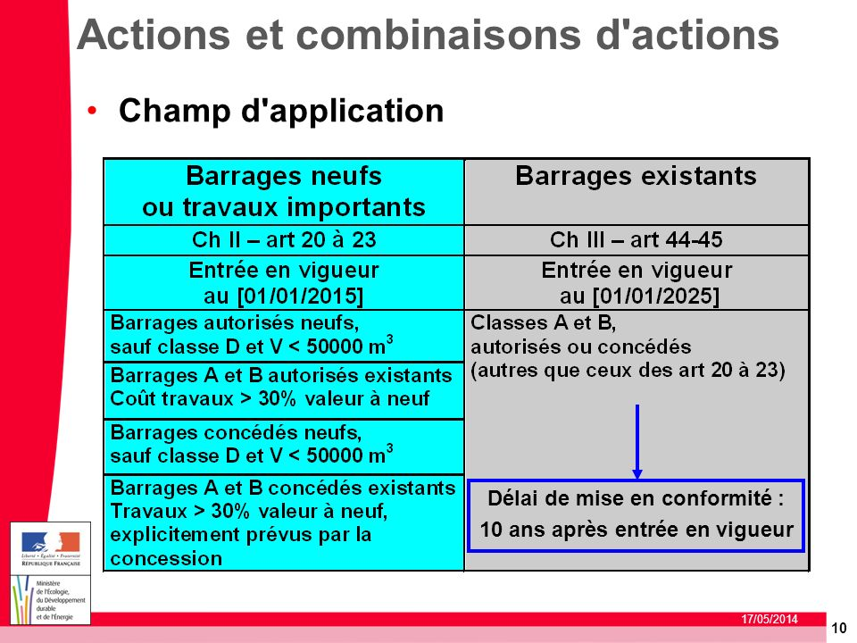 Actions et combinaisons d actions