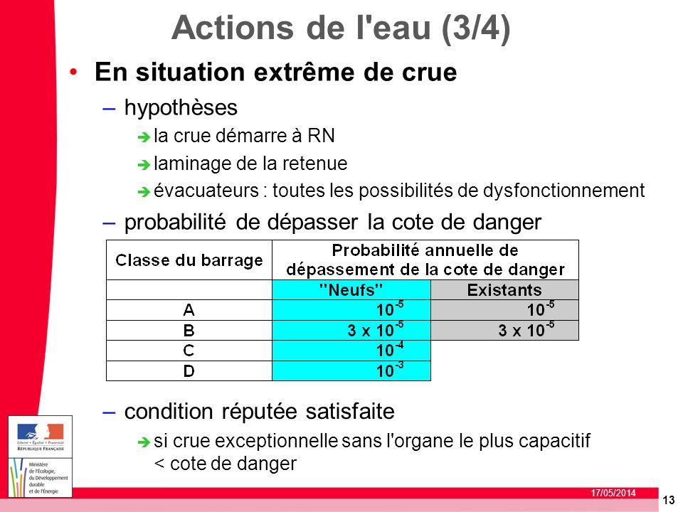 Actions de l eau (3/4) En situation extrême de crue hypothèses