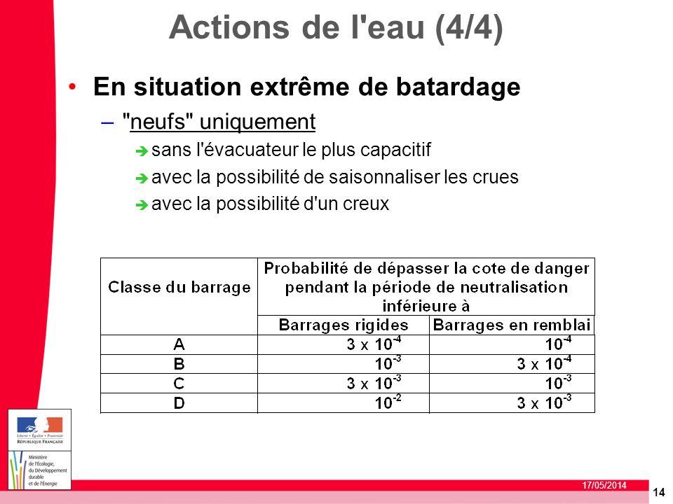 Actions de l eau (4/4) En situation extrême de batardage