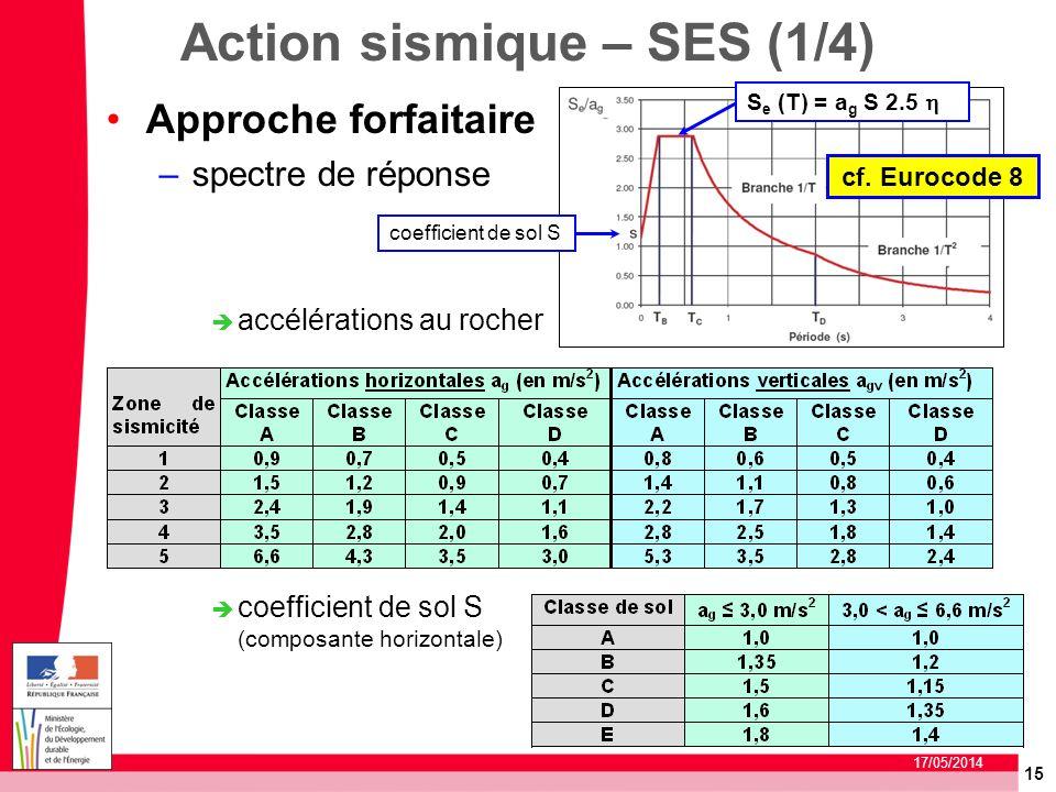 Action sismique – SES (1/4)