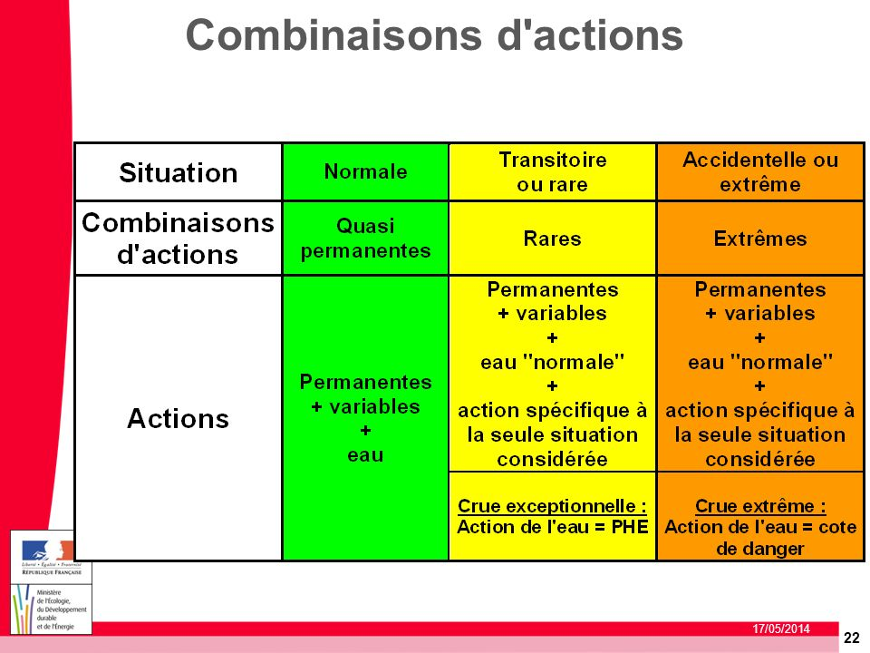 Combinaisons d actions