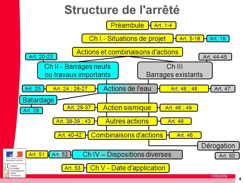 Structure de l arrêté Préambule Ch I - Situations de projet