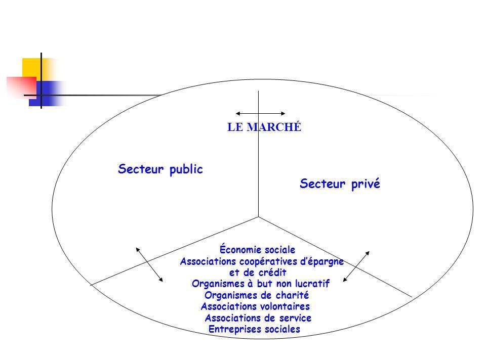Secteur public Secteur privé Associations coopératives d'épargne